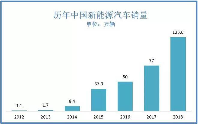 资料来源:中国汽车工业协会